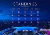 UEFA Euro Standings